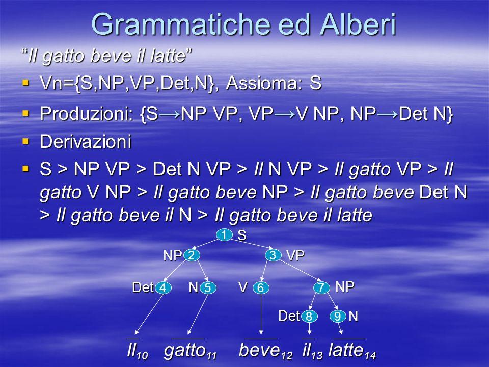 Grammatiche ed Alberi Il gatto beve il latteIl gatto beve il latte Vn={S,NP,VP,Det,N}, Assioma: S Vn={S,NP,VP,Det,N}, Assioma: S Produzioni: {S NP VP, VP V NP, NP Det N} Produzioni: {S NP VP, VP V NP, NP Det N} Derivazioni Derivazioni S > NP VP > Det N VP > Il N VP > Il gatto VP > Il gatto V NP > Il gatto beve NP > Il gatto beve Det N > Il gatto beve il N > Il gatto beve il latte S > NP VP > Det N VP > Il N VP > Il gatto VP > Il gatto V NP > Il gatto beve NP > Il gatto beve Det N > Il gatto beve il N > Il gatto beve il latte 3 1 2 4567 89 Il 10 gatto 11 beve 12 il 13 latte 14 SVPNP Det N V Det N NP