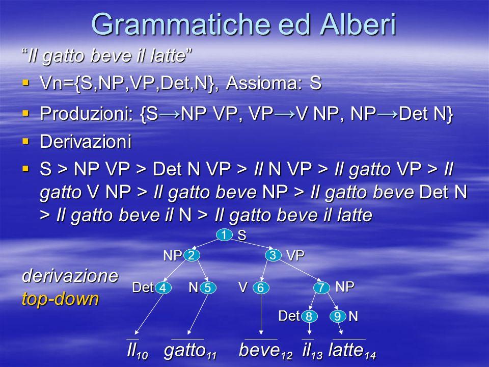 Grammatiche ed Alberi Il gatto beve il latteIl gatto beve il latte Vn={S,NP,VP,Det,N}, Assioma: S Vn={S,NP,VP,Det,N}, Assioma: S Produzioni: {S NP VP, VP V NP, NP Det N} Produzioni: {S NP VP, VP V NP, NP Det N} Derivazioni Derivazioni S > NP VP > Det N VP > Il N VP > Il gatto VP > Il gatto V NP > Il gatto beve NP > Il gatto beve Det N > Il gatto beve il N > Il gatto beve il latte S > NP VP > Det N VP > Il N VP > Il gatto VP > Il gatto V NP > Il gatto beve NP > Il gatto beve Det N > Il gatto beve il N > Il gatto beve il latte Il 10 gatto 11 beve 12 il 13 latte 14 1S 32 VPNP 67 V NP 8 Det 9 N 45 Det N derivazionetop-down