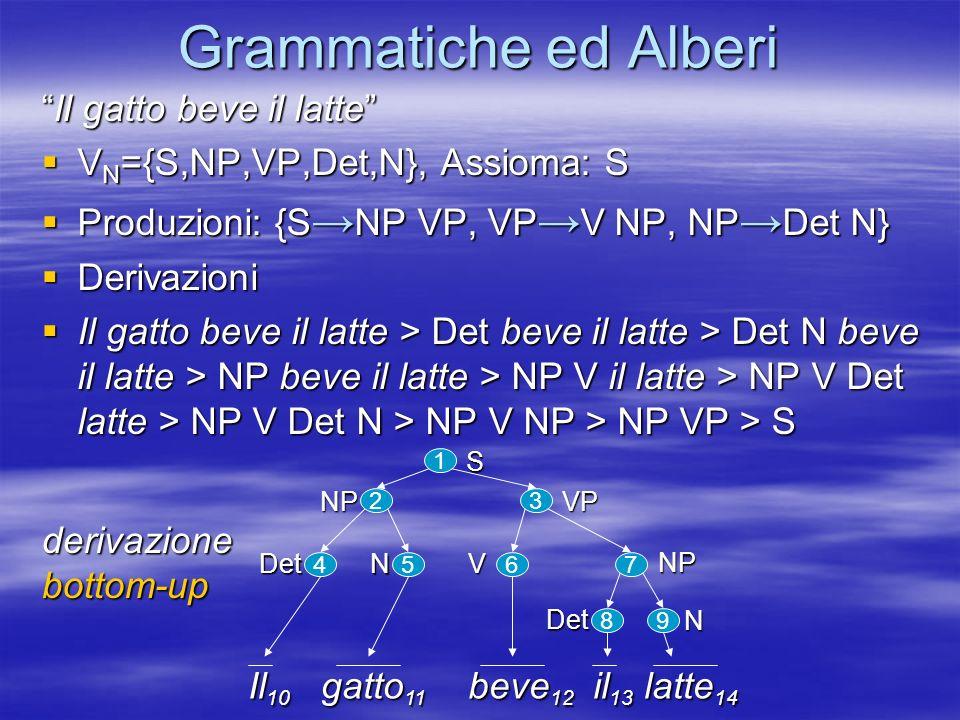 Grammatiche ed Alberi Il gatto beve il latteIl gatto beve il latte V N ={S,NP,VP,Det,N}, Assioma: S V N ={S,NP,VP,Det,N}, Assioma: S Produzioni: {S NP