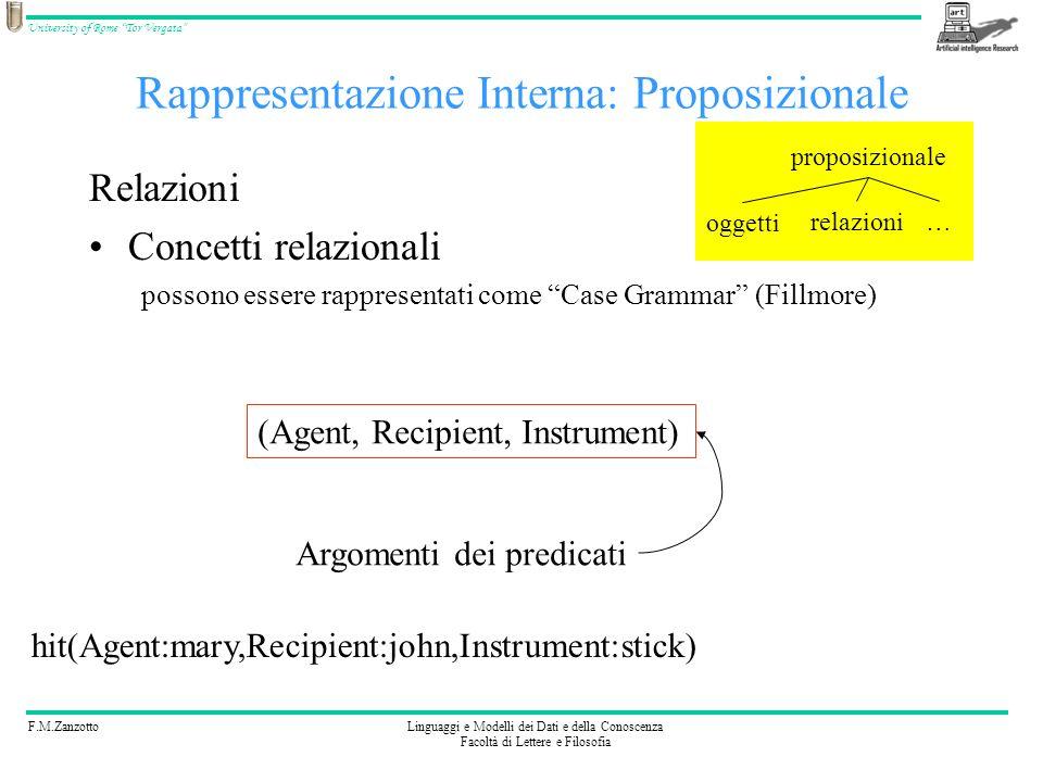 F.M.ZanzottoLinguaggi e Modelli dei Dati e della Conoscenza Facoltà di Lettere e Filosofia University of Rome Tor Vergata Rappresentazione Interna: Pr
