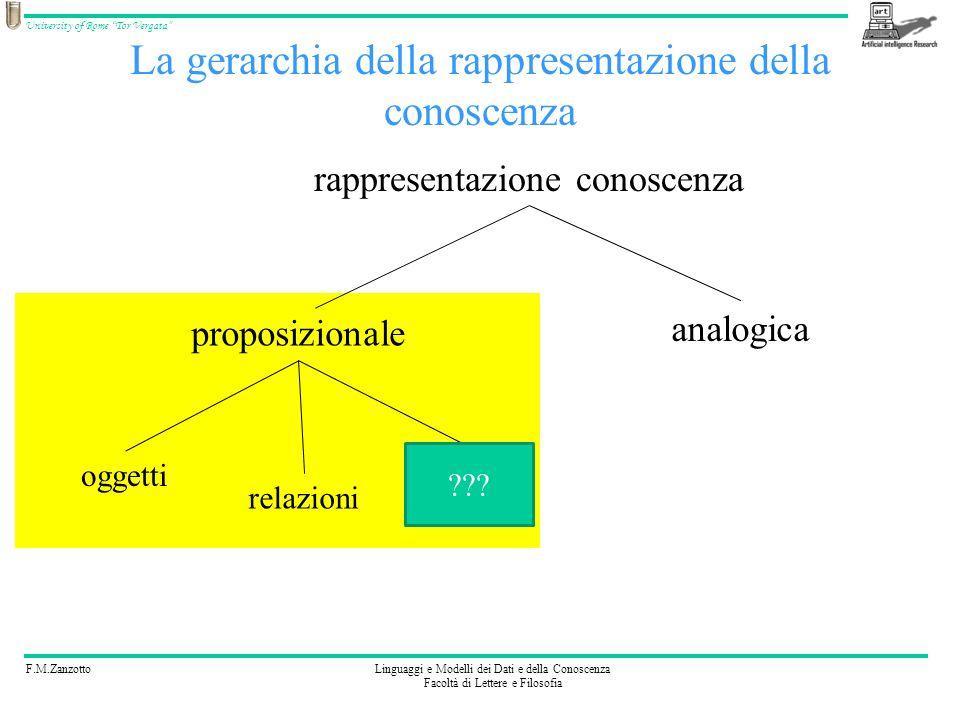 F.M.ZanzottoLinguaggi e Modelli dei Dati e della Conoscenza Facoltà di Lettere e Filosofia University of Rome Tor Vergata La gerarchia della rappresen