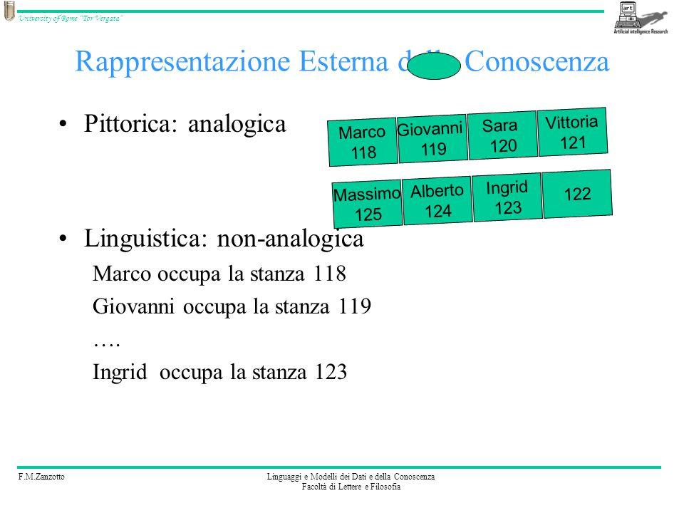 F.M.ZanzottoLinguaggi e Modelli dei Dati e della Conoscenza Facoltà di Lettere e Filosofia University of Rome Tor Vergata Rappresentazione Esterna del