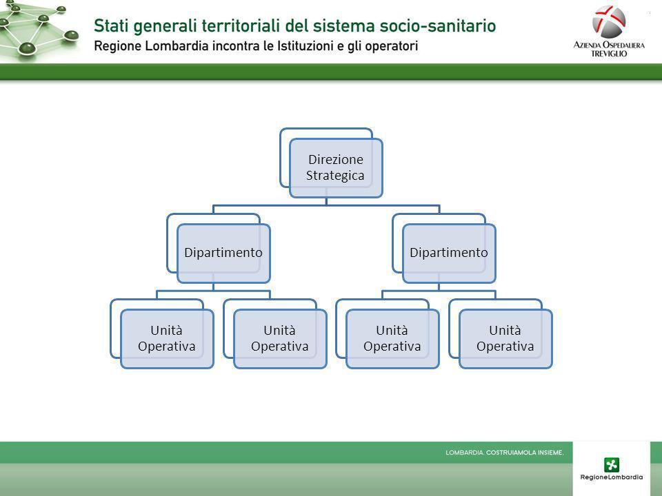 Direzione Strategica Dipartimento Unità Operativa Dipartimento Unità Operativa