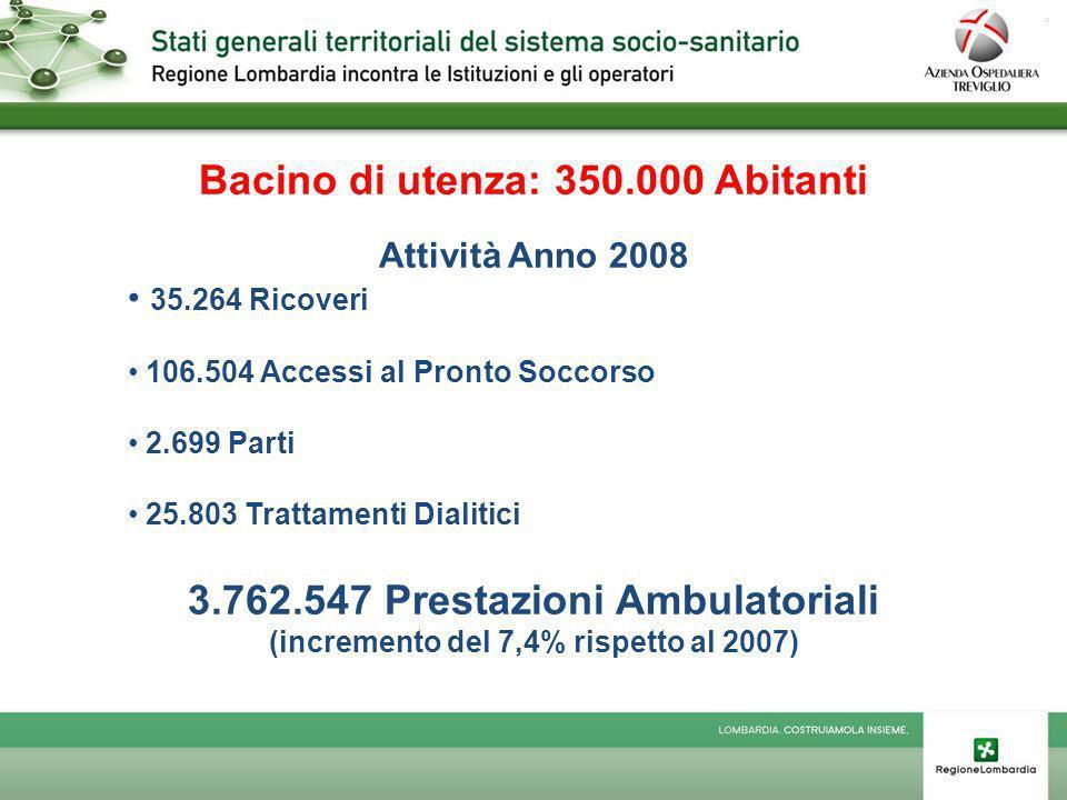 Bacino di utenza: 350.000 Abitanti Attività Anno 2008 35.264 Ricoveri 106.504 Accessi al Pronto Soccorso 2.699 Parti 25.803 Trattamenti Dialitici 3.762.547 Prestazioni Ambulatoriali (incremento del 7,4% rispetto al 2007)