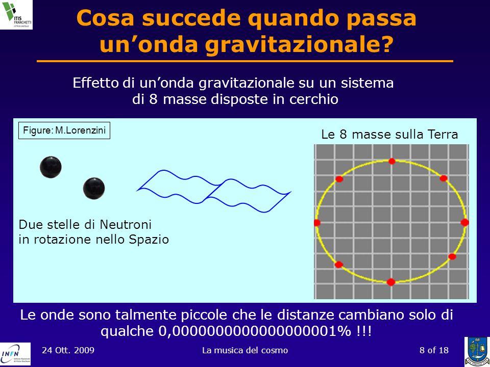 24 Ott. 2009La musica del cosmo8 of 18 Cosa succede quando passa unonda gravitazionale? Effetto di unonda gravitazionale su un sistema di 8 masse disp
