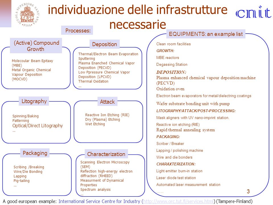 3 individuazione delle infrastrutture necessarie (Active) Compound Growth Deposition Litography Characterization Molecoular Beam Epitaxy (MBE) Metal Organic Chemical Vapour Deposition (MOCVD) Packaging Thermal/Electron Beam Evaporation Sputtering Plasma Enanched Chemical Vapor Deposition (PECVD) Low Ppressure Chemical Vapor Deposition (LPCVD) Thermal Oxidation … Spinning/Baking Patterning Optical/Direct Litography … Scribing /Breaking Wire/Die Bonding Lapping Pig-tailing … Scanning Electron Microscopy (SEM) Reflection high-energy electron diffraction (RHEED) Measurment of Dynamical Properties Spectrum analysis … Attack Reactive Ion Etching (RIE) Dry (Plasma) Etching Wet Etching Processes: Clean room facilities GROWTH: MBE reactors Degassing Station DEPOSITION: Plasma enhanced chemical vapour deposition machine (PECVD) Oxidation oven Electron beam evaporators for metal/dielectring coatings Wafer substrate bonding unit with pump LITOGRAPHY/ATTACK/POST-PROCESSING: Mask aligners with UV nano-imprint station.