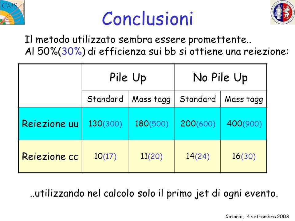 Catania, 4 settembre 2003 Conclusioni Il metodo utilizzato sembra essere promettente.. Al 50%(30%) di efficienza sui bb si ottiene una reiezione: Pile