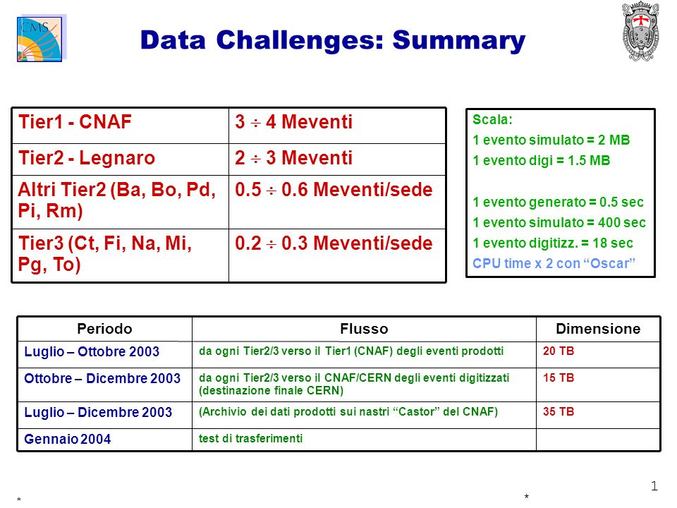 1 * * Data Challenges: Summary 0.2 0.3 Meventi/sede Tier3 (Ct, Fi, Na, Mi, Pg, To) 0.5 0.6 Meventi/sede Altri Tier2 (Ba, Bo, Pd, Pi, Rm) 2 3 Meventi T