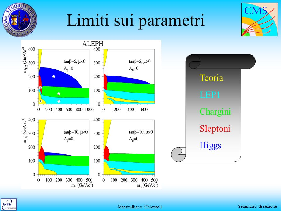 Massimiliano Chiorboli Seminario di sezione Limiti sui parametri Teoria LEP1 Chargini Sleptoni Higgs