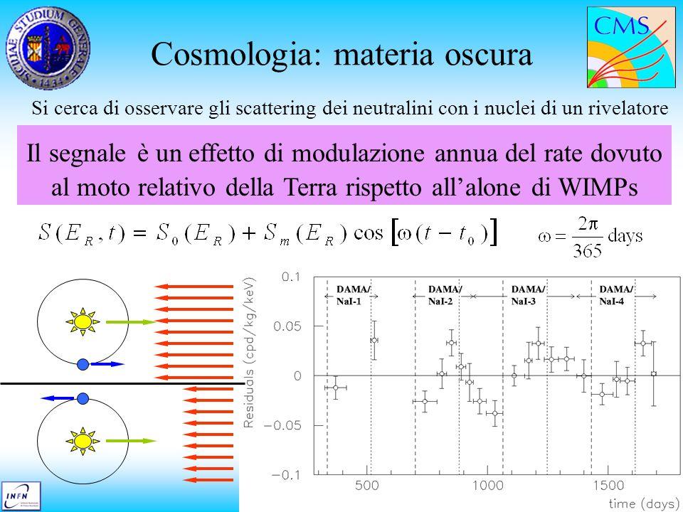 Massimiliano Chiorboli Seminario di sezione Cosmologia: materia oscura Si cerca di osservare gli scattering dei neutralini con i nuclei di un rivelatore Il segnale è un effetto di modulazione annua del rate dovuto al moto relativo della Terra rispetto allalone di WIMPs