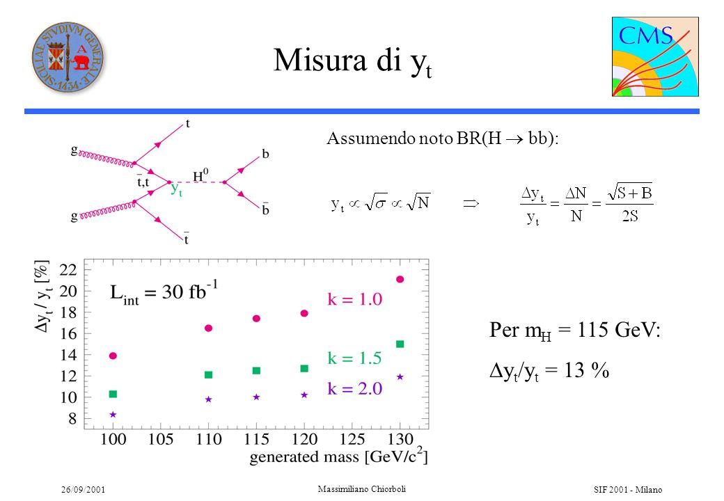 26/09/2001 Massimiliano Chiorboli SIF 2001 - Milano Misura di y t Assumendo noto BR(H bb): Per m H = 115 GeV: y t /y t = 13 %