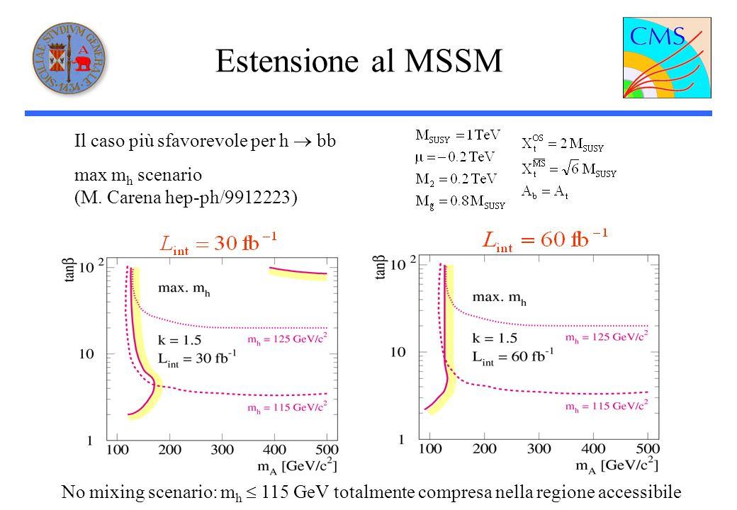 Estensione al MSSM Il caso più sfavorevole per h bb max m h scenario (M.
