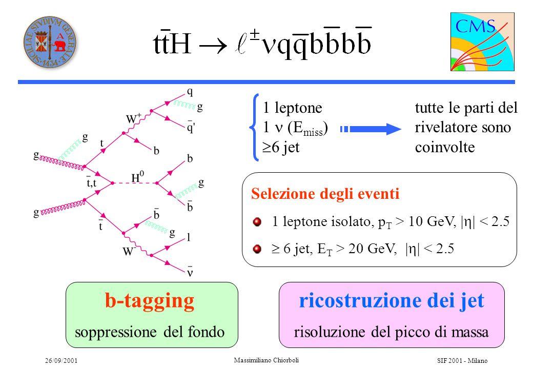 26/09/2001 Massimiliano Chiorboli SIF 2001 - Milano Ricostruzione dei jet Algoritmo UA1 Correzione energetica sui singoli jet Combinazione con i jet da FSR