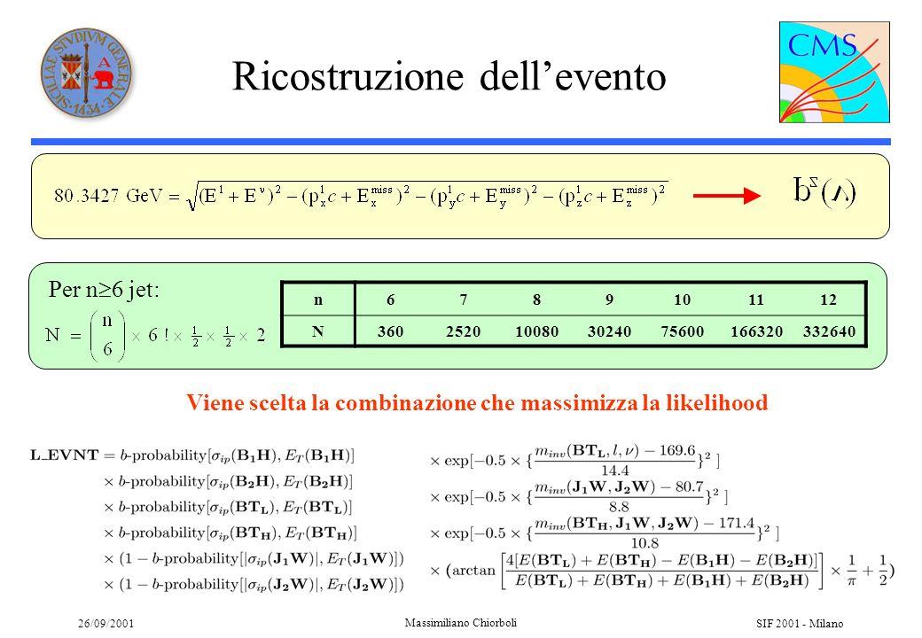 26/09/2001 Massimiliano Chiorboli SIF 2001 - Milano Ottimizzazione e tagli Eventi con più di 6 jet possono contenere jet da FSR: I jet addizionali sono combinati ai jet dai top se R(j,j) < 1.7 e se la likelihood di risoluzione aumenta Se vi sono ancora jet, si combinano ai jet da H se R(j,j) < 0.4 L_RESO > 0.05 L_BTAG > 0.50 L_KINE > 0.25