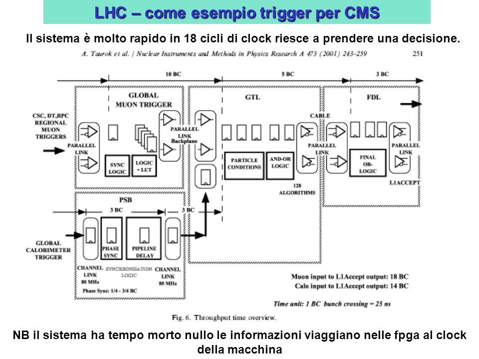 LHC – come esempio trigger per CMS Il sistema è molto rapido in 18 cicli di clock riesce a prendere una decisione.