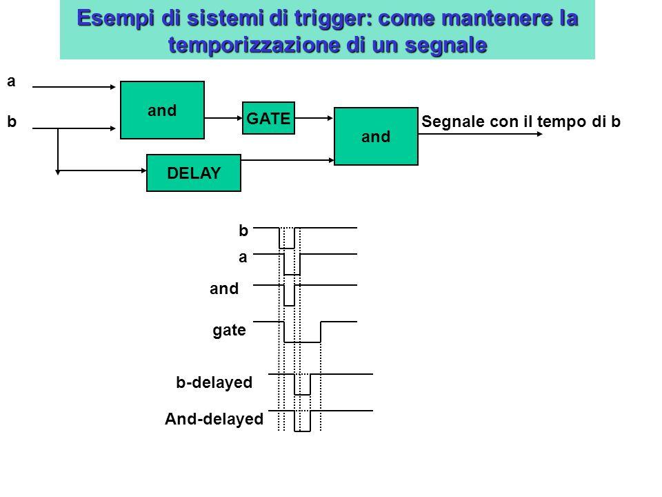 Esempi di sistemi di trigger: come mantenere la temporizzazione di un segnale DELAY Segnale con il tempo di b and a b a b GATE and gate and b-delayed And-delayed