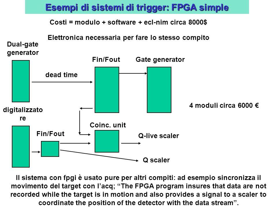 Costi = modulo + software + ecl-nim circa 8000$ Elettronica necessaria per fare lo stesso compito dead time Fin/FoutGate generator Coinc.