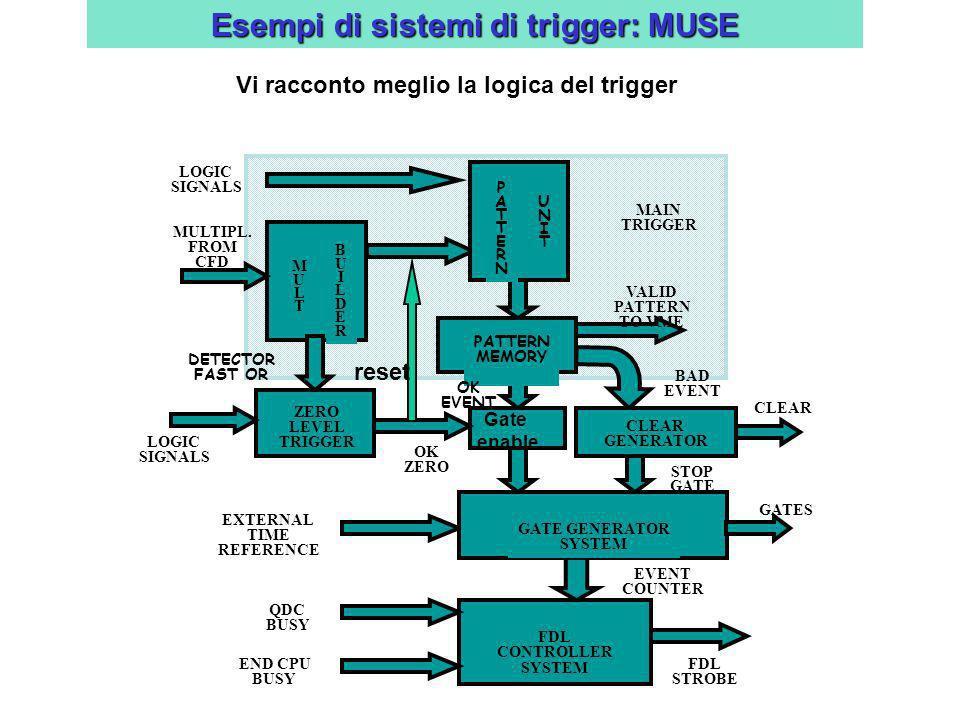 LOGIC SIGNALS PATTERNPATTERN UNITUNIT MULTMULT BUILDERBUILDER MULTIPL. FROM CFD DETECTOR FAST OR ZERO LEVEL TRIGGER LOGIC SIGNALS PATTERN MEMORY OK EV