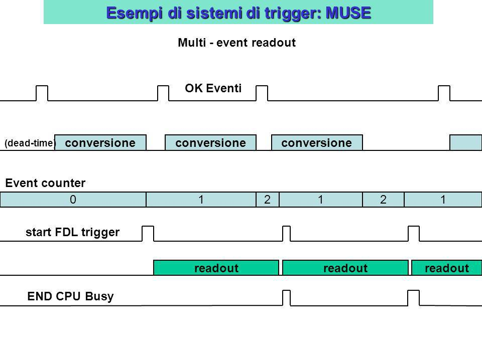 Esempi di sistemi di trigger: MUSE Multi - event readout conversione OK Eventi start FDL trigger readout 12 211 END CPU Busy conversione (dead-time) 0 Event counter