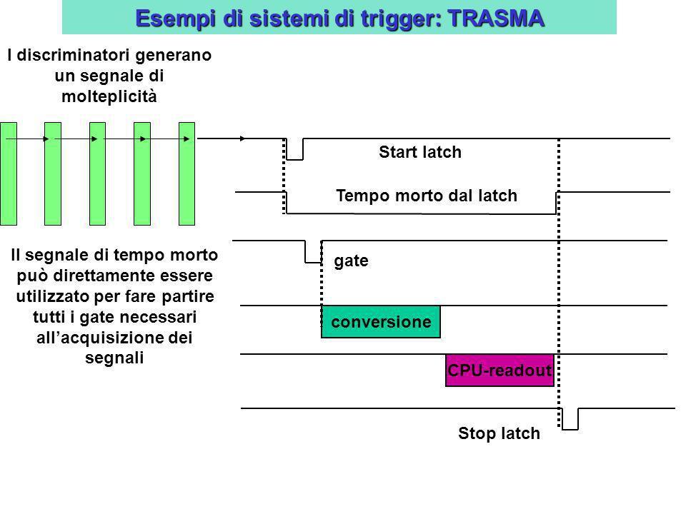 Esempi di sistemi di trigger: TRASMA Il segnale di tempo morto può direttamente essere utilizzato per fare partire tutti i gate necessari allacquisizi