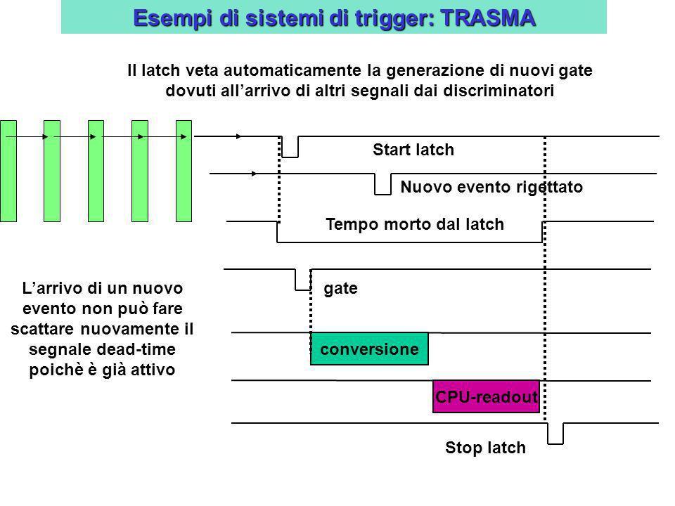 Esempi di sistemi di trigger: TRASMA Stop latch Tempo morto dal latch Start latch Il latch veta automaticamente la generazione di nuovi gate dovuti al