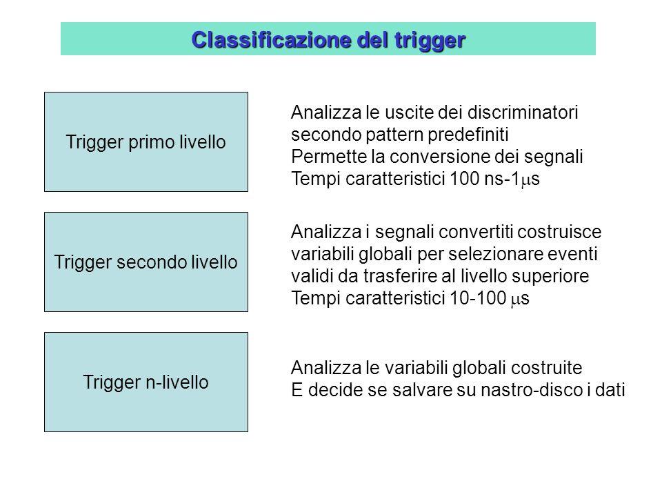 Classificazione del trigger Trigger primo livello Analizza le uscite dei discriminatori secondo pattern predefiniti Permette la conversione dei segnal