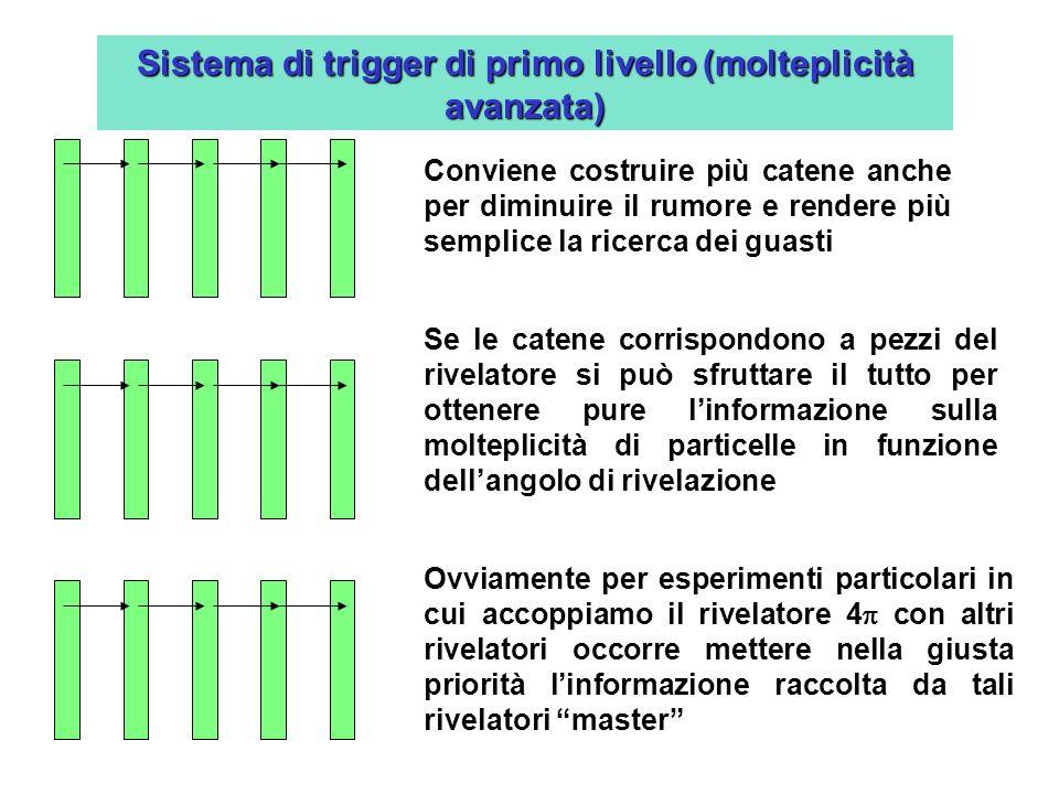 Sistema di trigger di primo livello (molteplicità avanzata) Conviene costruire più catene anche per diminuire il rumore e rendere più semplice la rice