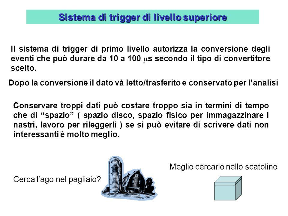 Sistema di trigger di livello superiore Dopo la conversione il dato và letto/trasferito e conservato per lanalisi Il sistema di trigger di primo livel