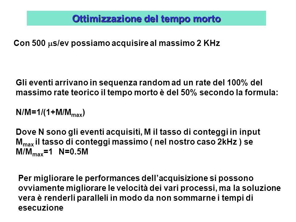 Ottimizzazione del tempo morto Con 500 s/ev possiamo acquisire al massimo 2 KHz Gli eventi arrivano in sequenza random ad un rate del 100% del massimo