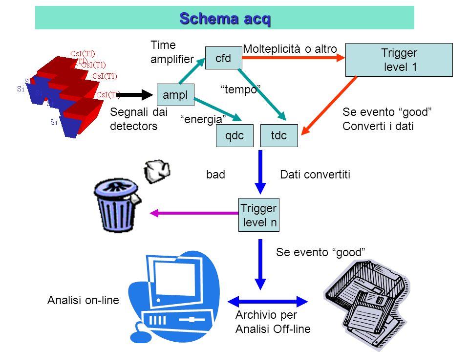 cfd ampl qdctdc Trigger level 1 Se evento good Converti i dati Trigger level n bad Se evento good Dati convertiti Segnali dai detectors Time amplifier