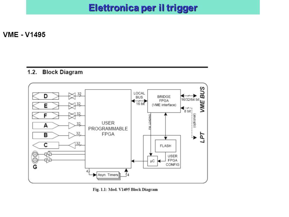 Elettronica per il trigger VME - V1495