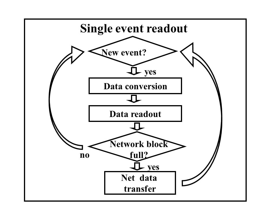 Single event readout Data conversion New event? Data readout Network block full? Net data transfer yes no