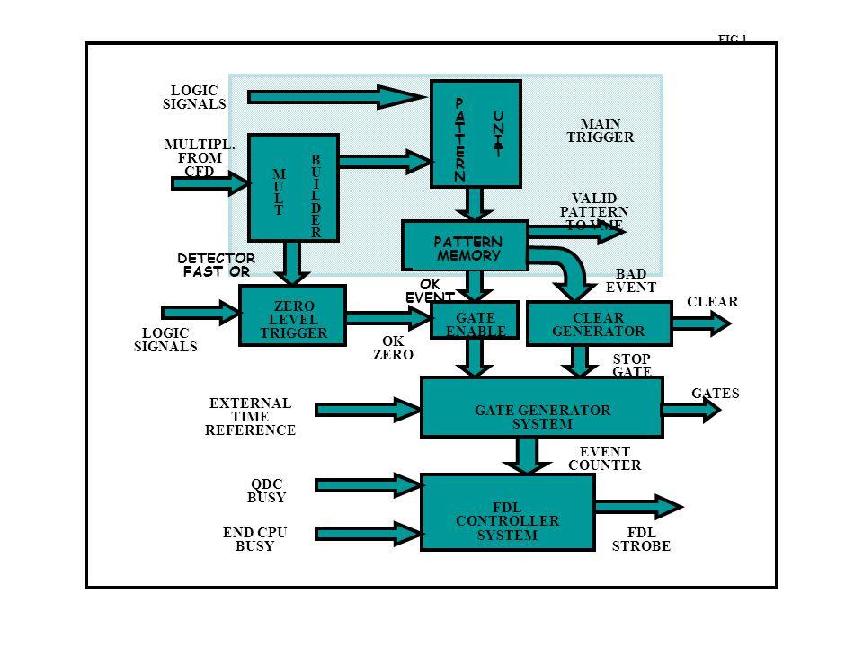 MULTMULT BUILDERBUILDER LOGIC SIGNALS PATTERNPATTERN UNITUNIT MULTIPL. FROM CFD DETECTOR FAST OR ZERO LEVEL TRIGGER LOGIC SIGNALS PATTERN MEMORY GATE