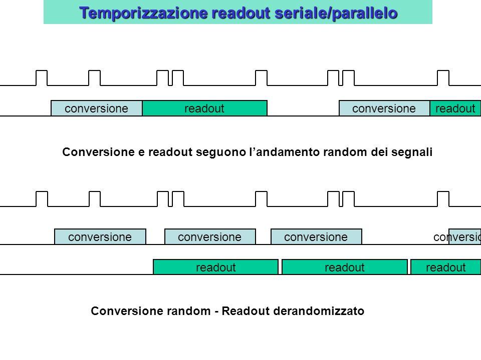 Temporizzazione readout seriale/parallelo readout conversionereadoutconversionereadoutconversione Conversione random - Readout derandomizzato Conversi