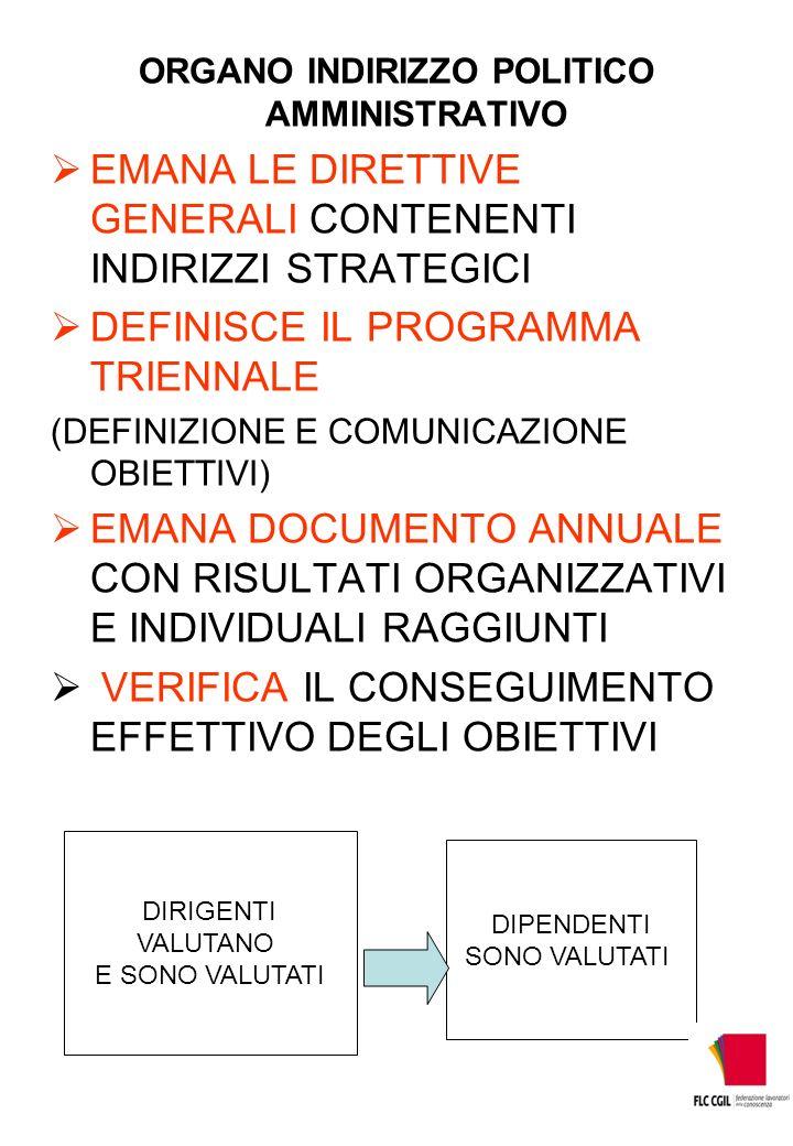 ORGANO INDIRIZZO POLITICO AMMINISTRATIVO EMANA LE DIRETTIVE GENERALI CONTENENTI INDIRIZZI STRATEGICI DEFINISCE IL PROGRAMMA TRIENNALE (DEFINIZIONE E COMUNICAZIONE OBIETTIVI) EMANA DOCUMENTO ANNUALE CON RISULTATI ORGANIZZATIVI E INDIVIDUALI RAGGIUNTI VERIFICA IL CONSEGUIMENTO EFFETTIVO DEGLI OBIETTIVI DIRIGENTI VALUTANO E SONO VALUTATI DIPENDENTI SONO VALUTATI