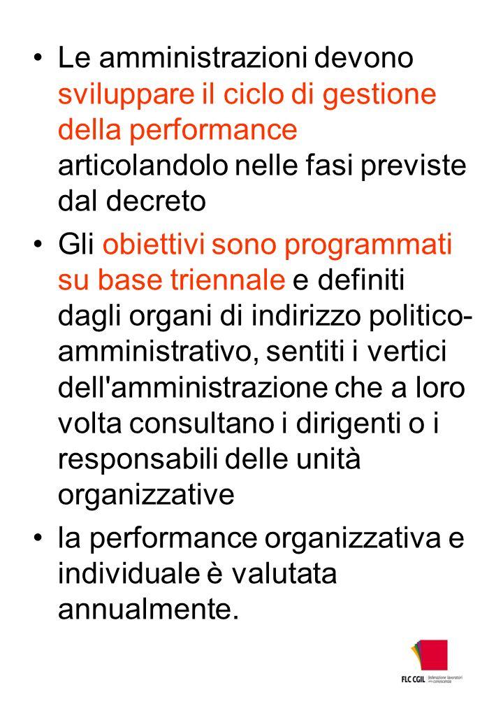 Le amministrazioni devono sviluppare il ciclo di gestione della performance articolandolo nelle fasi previste dal decreto Gli obiettivi sono programma