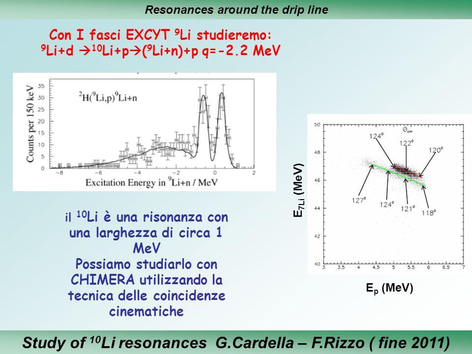 Resonances around the drip line Con I fasci EXCYT 9 Li studieremo: 9 Li+d 10 Li+p ( 9 Li+n)+p q=-2.2 MeV il 10 Li è una risonanza con una larghezza di