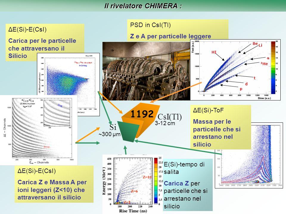 Studio della reazione 58,64 Ni+ 112,124 Sn : Misure di tempi di emissione dei frammenti E.De Filippo / A.Pagano ( dati in analisi ) Confrontiamo le velocità relative tra IMF ed il proiettile con il campo Coulombiano e stimiamo quanto vicino fosse il bersaglio durante lemissione della particella, e quindi il tempo dellemissione Misura dei tempi di emissione 1 2 3 3 1 2 80 fm/c 1 40 fm/c 3 120 fm/c TLF PLF Vr2 Vr1 IMF ENERGIA Rise-time Z Z=10
