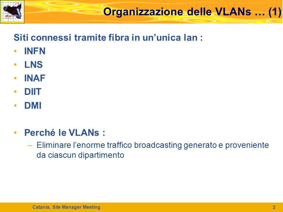 Catania, Site Manager Meeting 3 Organizzazione delle VLANs … (1) Siti connessi tramite fibra in ununica lan : INFN LNS INAF DIIT DMI Perché le VLANs : –Eliminare lenorme traffico broadcasting generato e proveniente da ciascun dipartimento