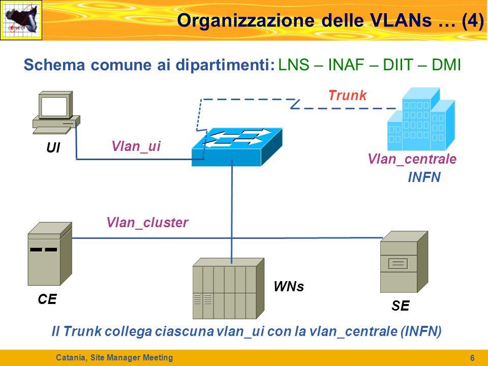 Catania, Site Manager Meeting 7 Organizzazione delle VLANs … (5) Schema a INFN : UI VOMS WMS LFC Vlan_centrale LNS INAF DMI DIIT Trunk = vlan_centrale + vlan_ui Vlan_ui Vlan_cluster CE SE WNs Trunk