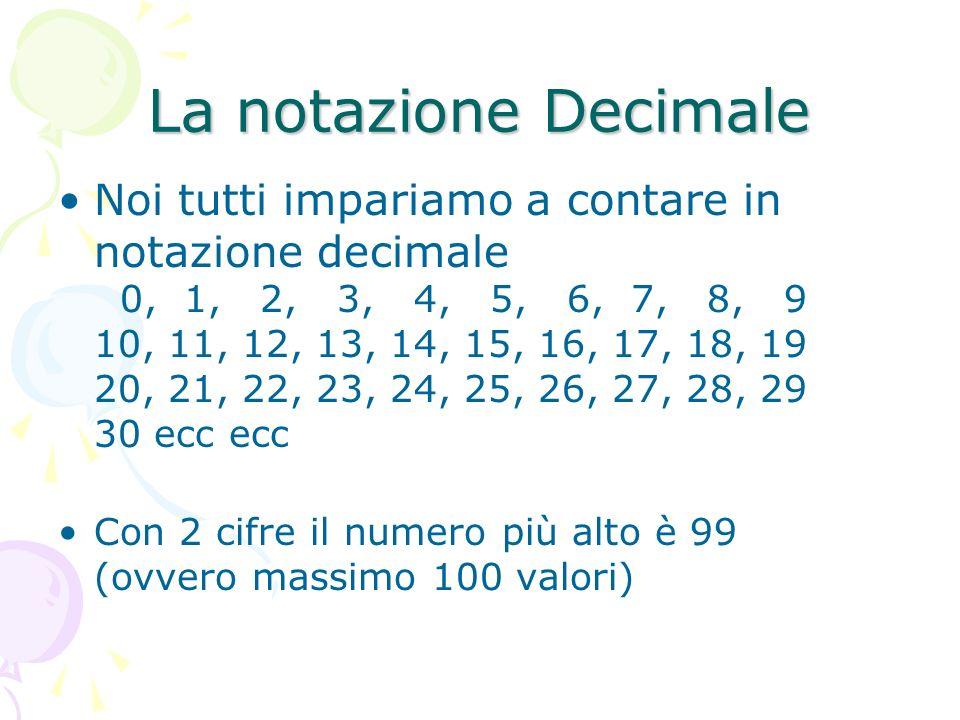 La notazione Decimale Noi tutti impariamo a contare in notazione decimale 0, 1, 2, 3, 4, 5, 6, 7, 8, 9 10, 11, 12, 13, 14, 15, 16, 17, 18, 19 20, 21,