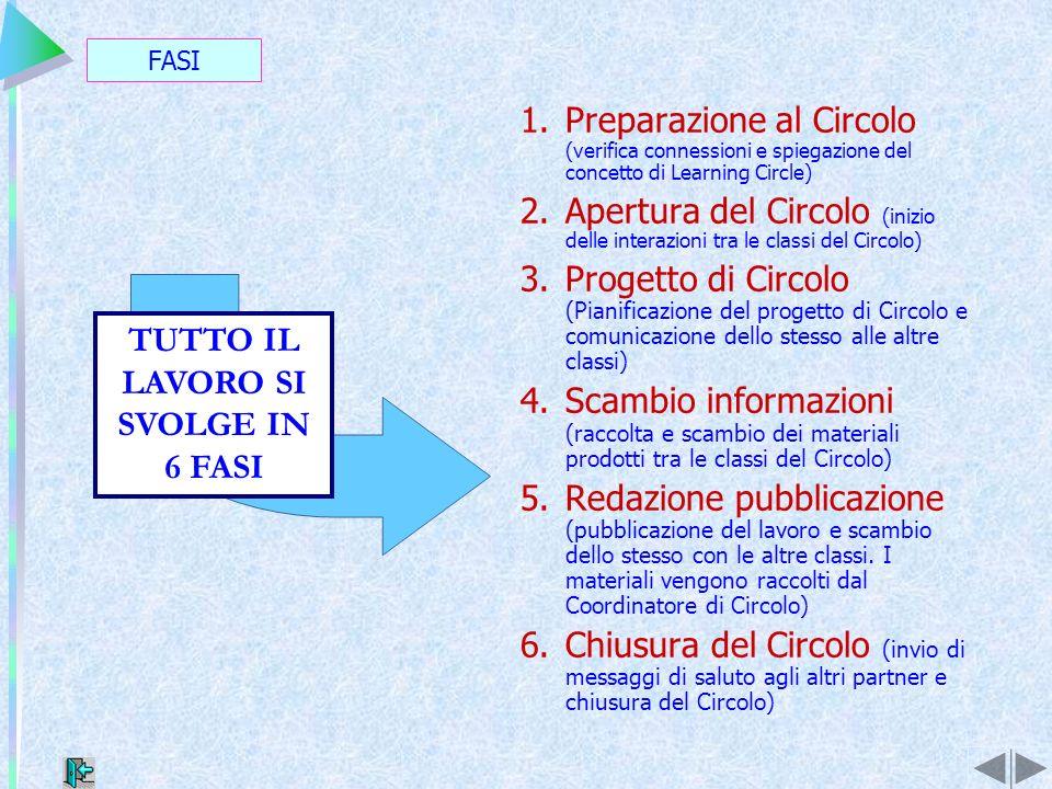 FASI TUTTO IL LAVORO SI SVOLGE IN 6 FASI 1.Preparazione al Circolo (verifica connessioni e spiegazione del concetto di Learning Circle) 2.Apertura del Circolo (inizio delle interazioni tra le classi del Circolo) 3.Progetto di Circolo (Pianificazione del progetto di Circolo e comunicazione dello stesso alle altre classi) 4.Scambio informazioni (raccolta e scambio dei materiali prodotti tra le classi del Circolo) 5.Redazione pubblicazione (pubblicazione del lavoro e scambio dello stesso con le altre classi.
