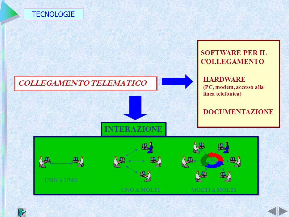 TECNOLOGIE SOFTWARE PER IL COLLEGAMENTO HARDWARE (PC, modem, accesso alla linea telefonica) DOCUMENTAZIONE INTERAZIONE UNO A UNO UNO A MOLTIMOLTI A MOLTI COLLEGAMENTO TELEMATICO