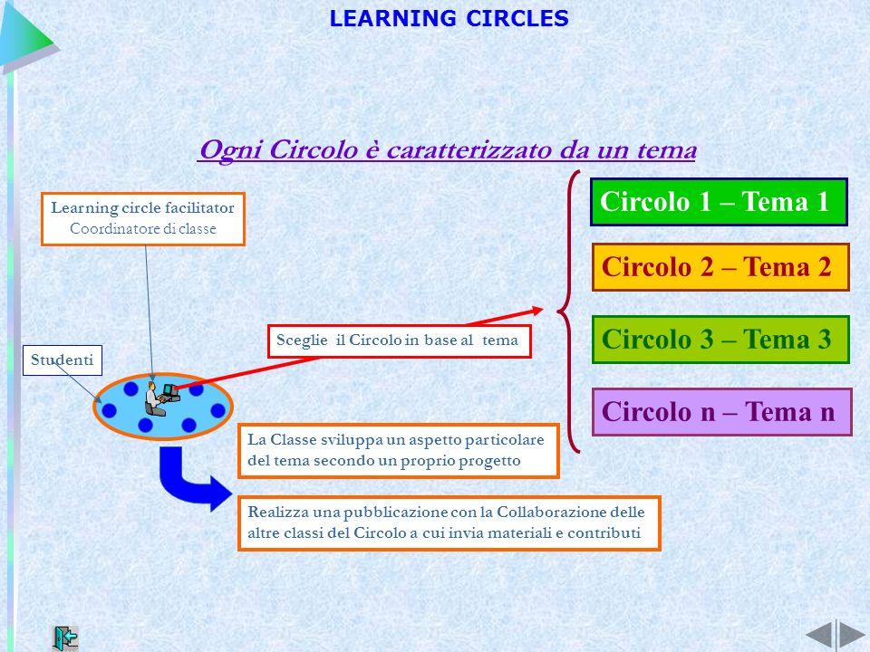Ogni Circolo è caratterizzato da un tema Learning circle facilitator Coordinatore di classe Studenti Circolo 1 – Tema 1 Circolo 2 – Tema 2 Circolo 3 – Tema 3 Circolo n – Tema n Sceglie il Circolo in base al tema La Classe sviluppa un aspetto particolare del tema secondo un proprio progetto Realizza una pubblicazione con la Collaborazione delle altre classi del Circolo a cui invia materiali e contributi LEARNING CIRCLES