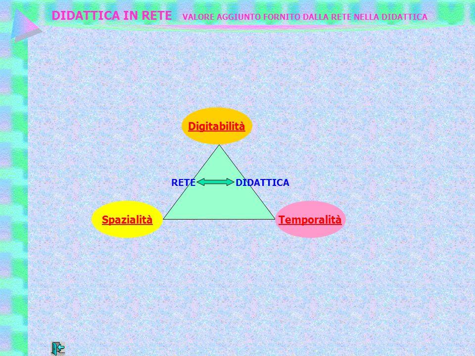 Digitabilità SpazialitàTemporalità RETE DIDATTICA DIDATTICA IN RETE VALORE AGGIUNTO FORNITO DALLA RETE NELLA DIDATTICA