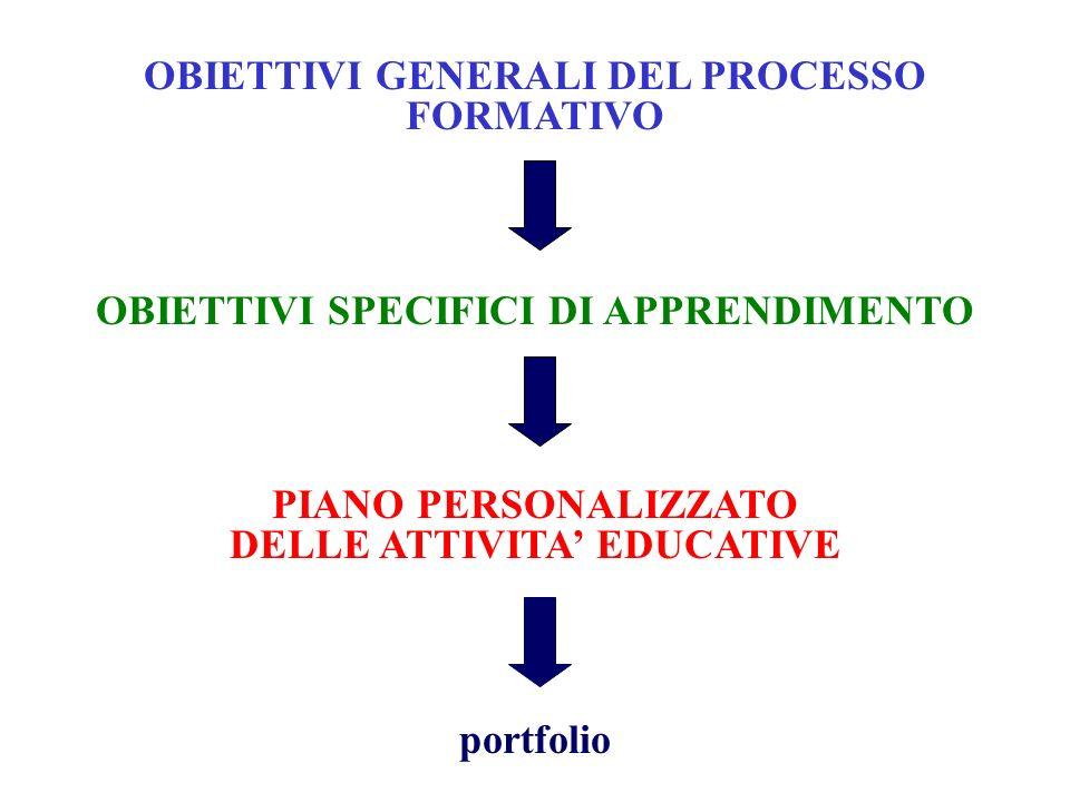 OBIETTIVI GENERALI DEL PROCESSO FORMATIVO OBIETTIVI SPECIFICI DI APPRENDIMENTO PIANO PERSONALIZZATO DELLE ATTIVITA EDUCATIVE portfolio