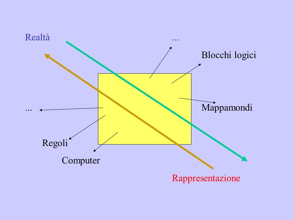 Realtà... Blocchi logici...Mappamondi Regoli Computer Rappresentazione