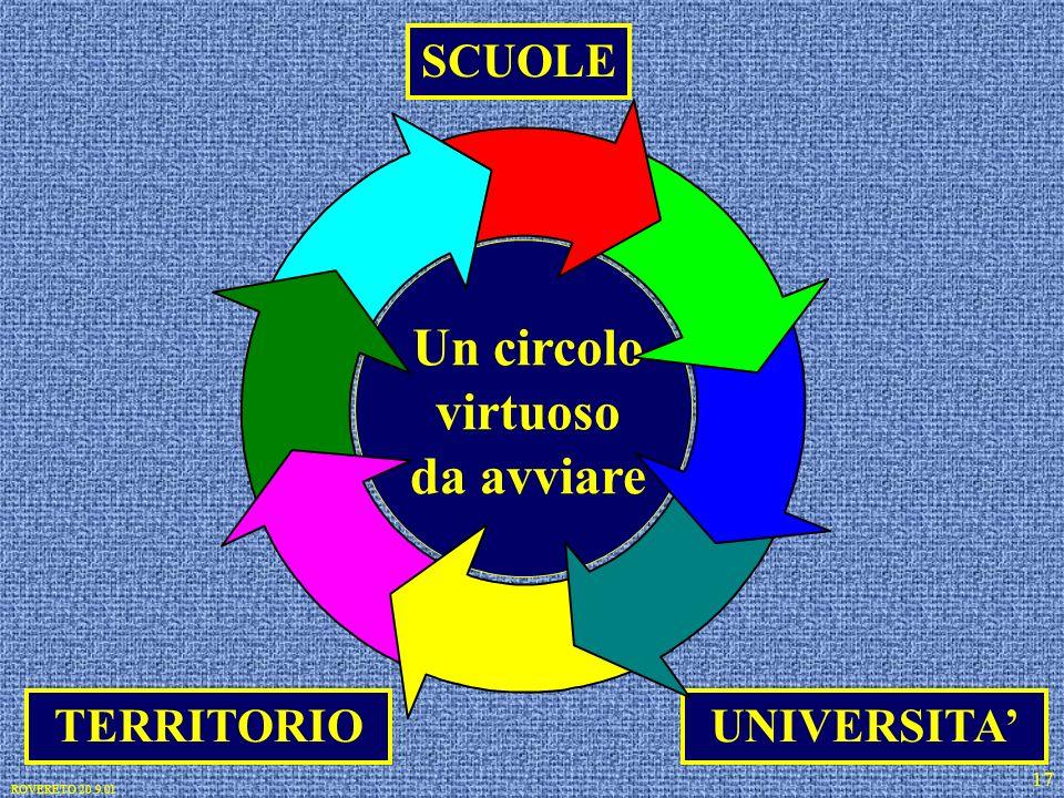 ROVERETO 20.9.01 17 SCUOLE UNIVERSITA Un circolo virtuoso da avviare TERRITORIO