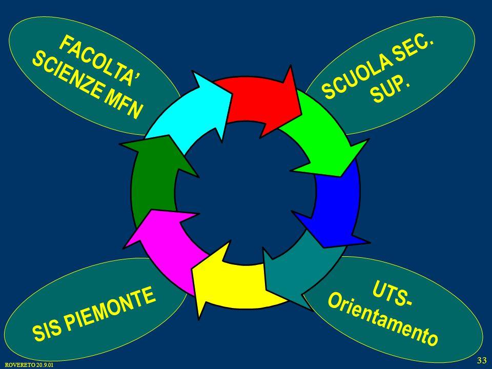 ROVERETO 20.9.01 33 SIS PIEMONTE UTS- Orientamento FACOLTA SCIENZE MFN SCUOLA SEC. SUP.