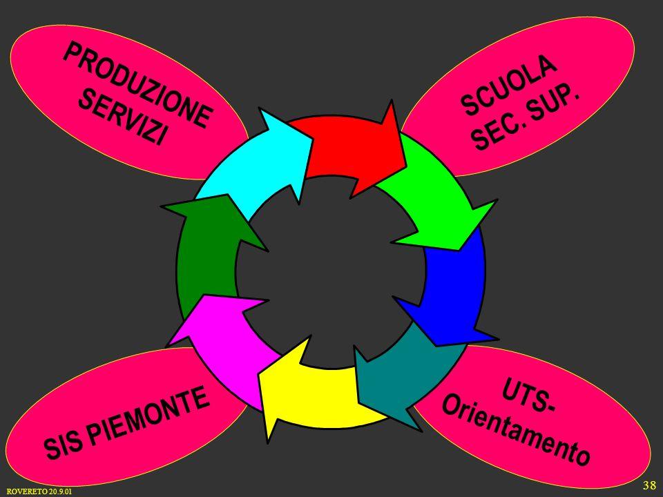 ROVERETO 20.9.01 38 SIS PIEMONTE UTS- Orientamento PRODUZIONE SERVIZI SCUOLA SEC. SUP.